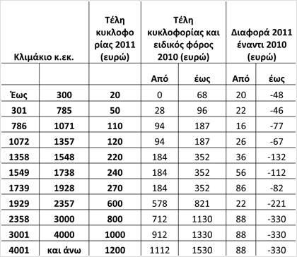 telh_kykloforias_2011_-_auto_me_adeia_mexri_31-1-2010