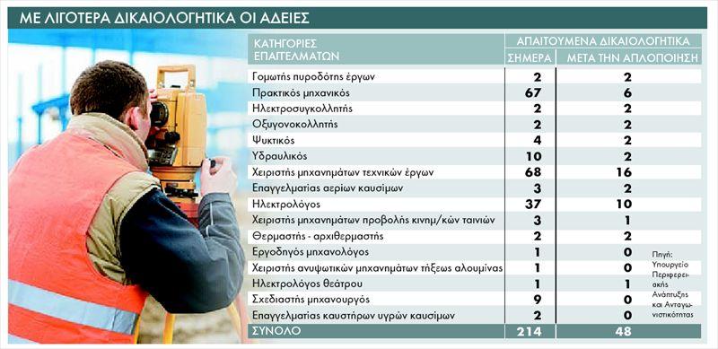 adeies_dikaiologhtika