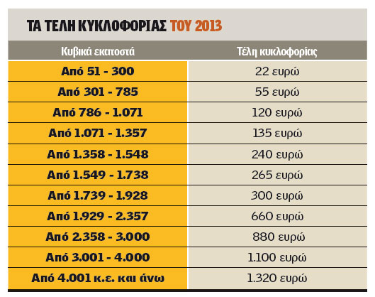 Telh kykloforias 2013
